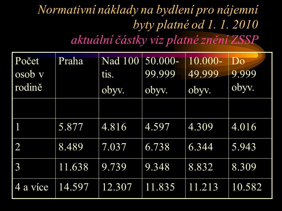 Normativní náklady na bydlení pro nájemní byty platné od 1. 1. 2010 aktuální částky viz platné znění ZSSP Počet osob v rodině PrahaNad 100 tis. obyv.