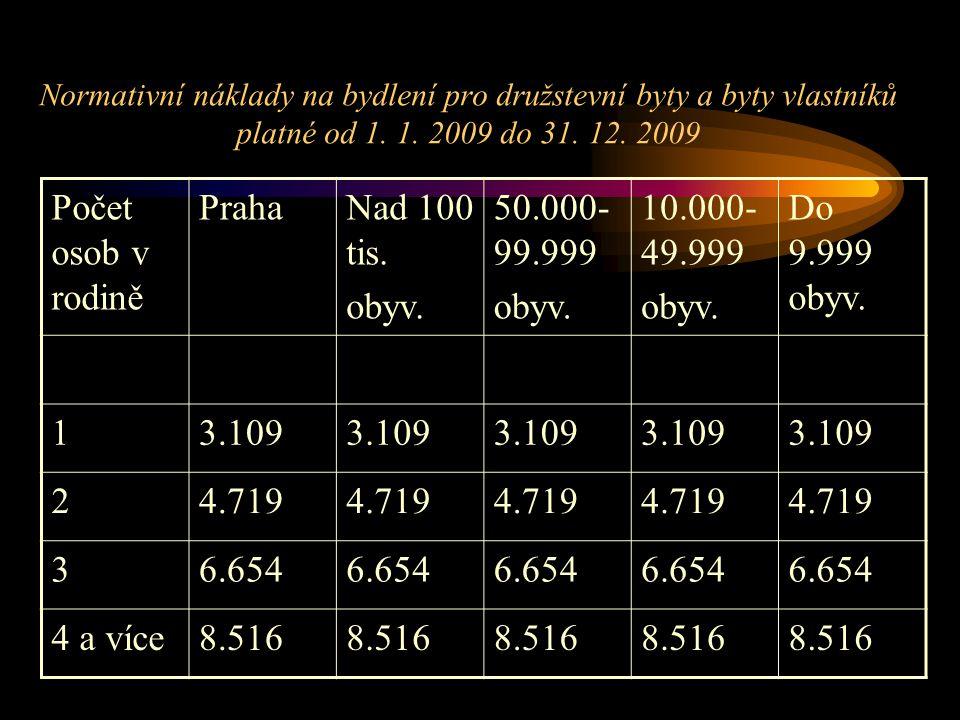 Normativní náklady na bydlení pro družstevní byty a byty vlastníků platné od 1. 1. 2009 do 31. 12. 2009 Počet osob v rodině PrahaNad 100 tis. obyv. 50