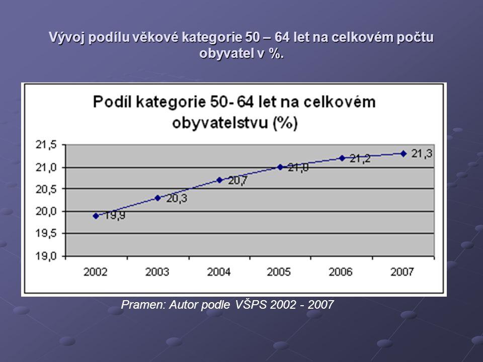 Pramen: Autor podle VŠPS 2002 - 2007 Vývoj podílu věkové kategorie 50 – 64 let na celkovém počtu obyvatel v %.