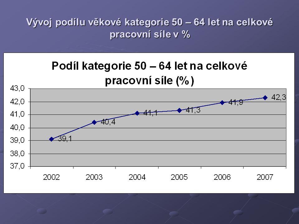 Vývoj podílu věkové kategorie 50 – 64 let na celkové pracovní síle v %