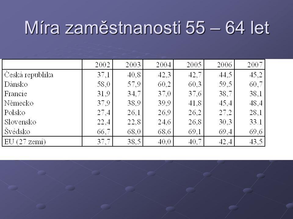Míra zaměstnanosti 55 – 64 let