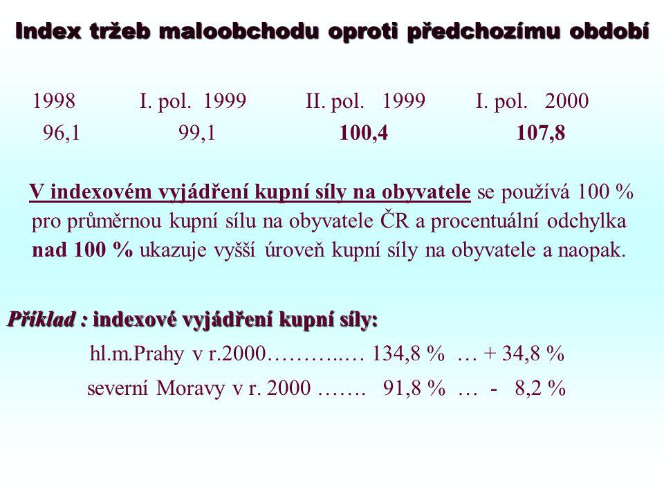 Index tržeb maloobchodu oproti předchozímu období 1998I.