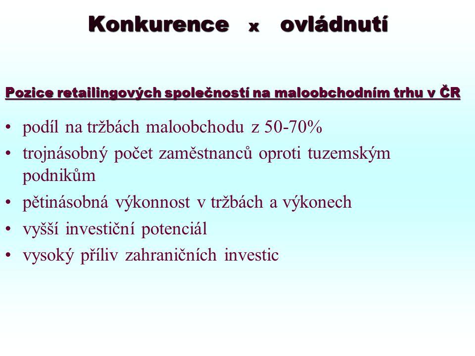 Konkurence x ovládnutí Pozice retailingových společností na maloobchodním trhu v ČR podíl na tržbách maloobchodu z 50-70% trojnásobný počet zaměstnanců oproti tuzemským podnikům pětinásobná výkonnost v tržbách a výkonech vyšší investiční potenciál vysoký příliv zahraničních investic