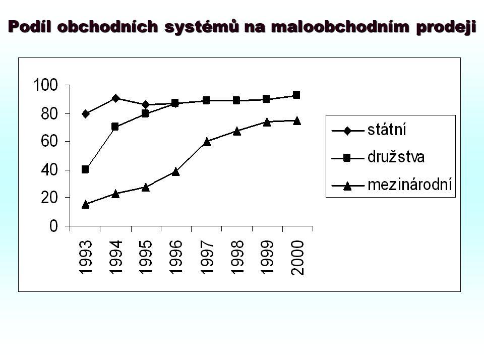 Vývoj počtu hypermarketů v České republice
