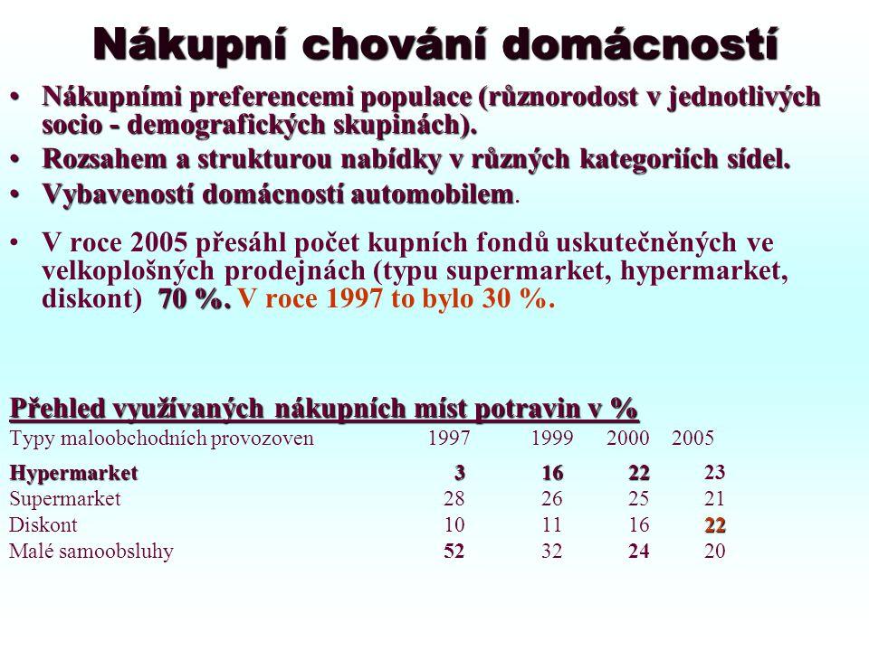 Nákupní chování domácností Nákupními preferencemi populace (různorodost v jednotlivých socio - demografických skupinách).Nákupními preferencemi populace (různorodost v jednotlivých socio - demografických skupinách).