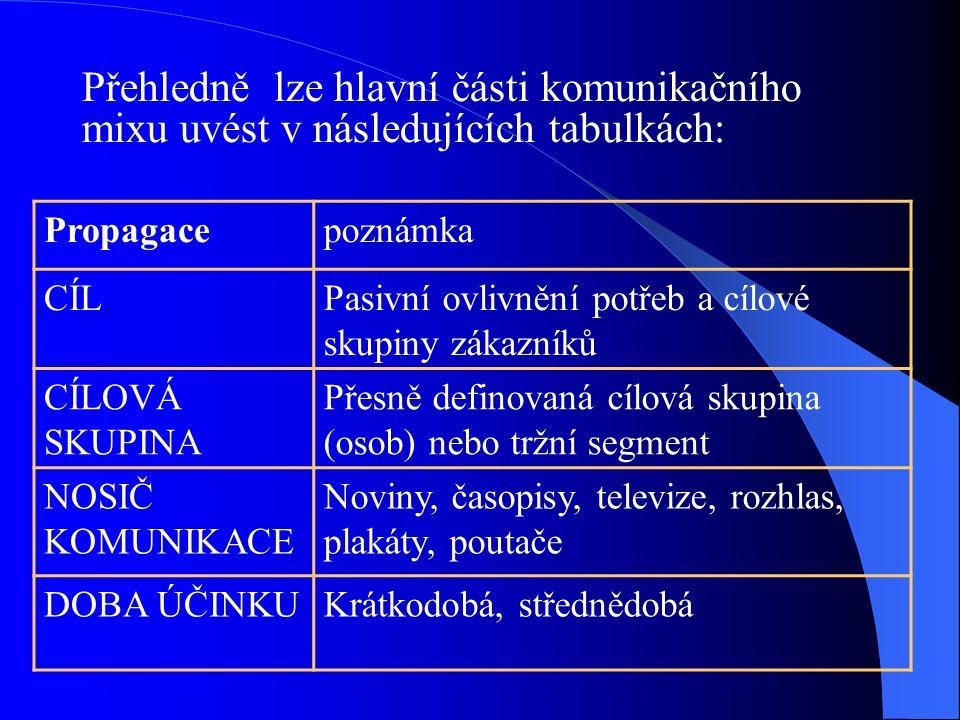 Přehledně lze hlavní části komunikačního mixu uvést v následujících tabulkách: Propagacepoznámka CÍLPasivní ovlivnění potřeb a cílové skupiny zákazník