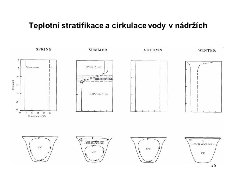 26 Teplotní stratifikace a cirkulace vody v nádržích