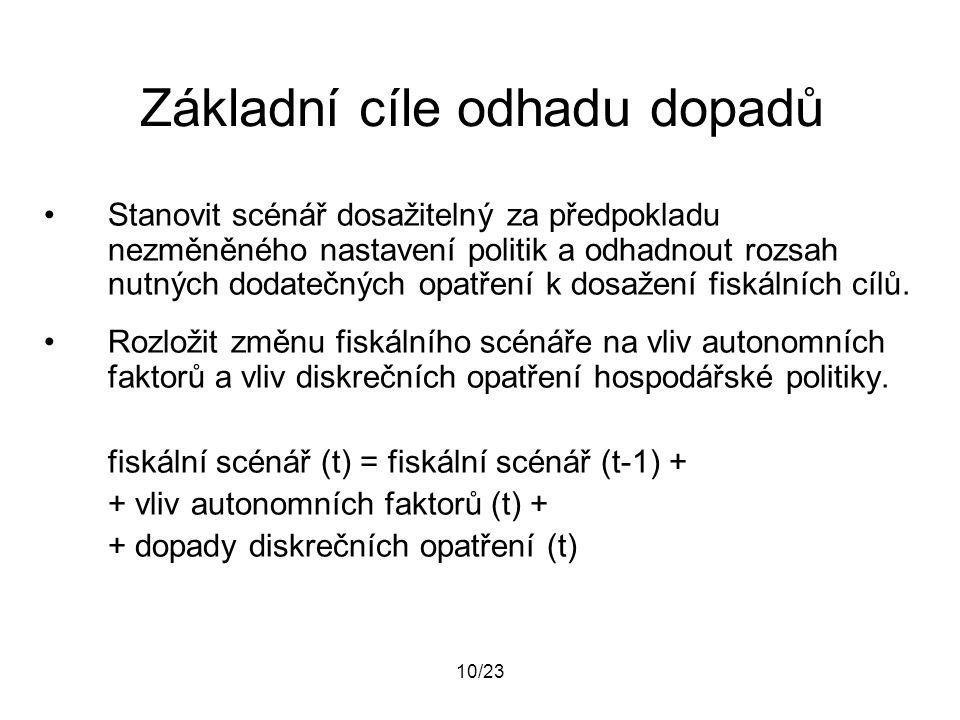 10/23 Základní cíle odhadu dopadů Stanovit scénář dosažitelný za předpokladu nezměněného nastavení politik a odhadnout rozsah nutných dodatečných opat