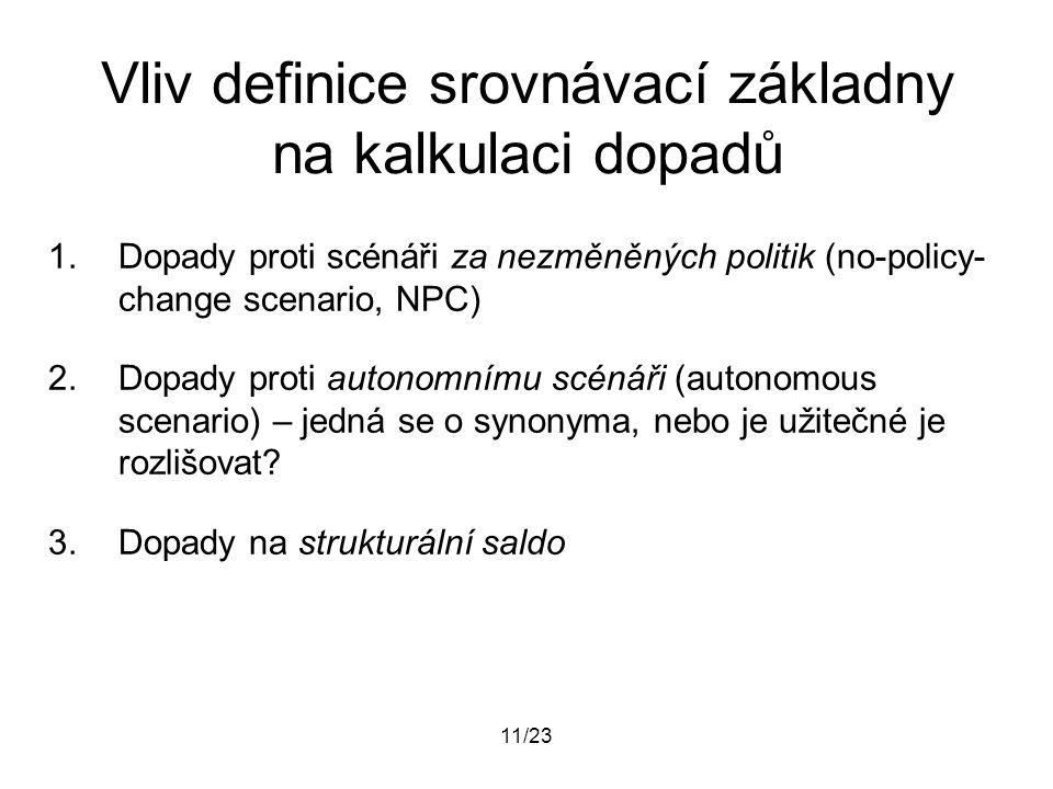 11/23 Vliv definice srovnávací základny na kalkulaci dopadů 1.Dopady proti scénáři za nezměněných politik (no-policy- change scenario, NPC) 2.Dopady p