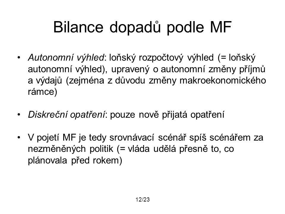 12/23 Bilance dopadů podle MF Autonomní výhled: loňský rozpočtový výhled (= loňský autonomní výhled), upravený o autonomní změny příjmů a výdajů (zejm