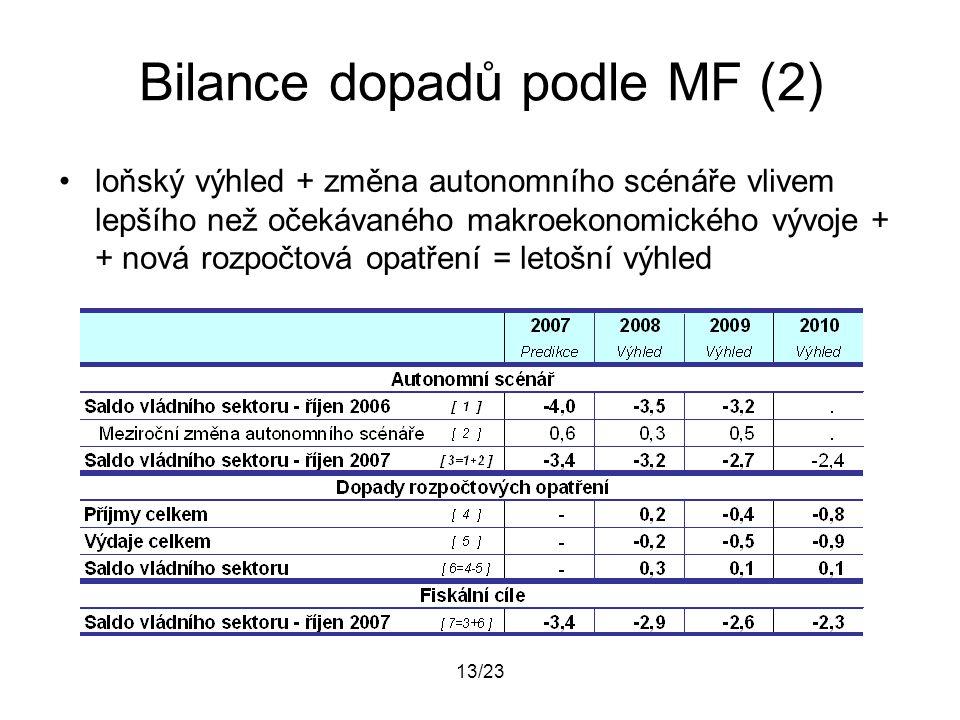 13/23 Bilance dopadů podle MF (2) loňský výhled + změna autonomního scénáře vlivem lepšího než očekávaného makroekonomického vývoje + + nová rozpočtov