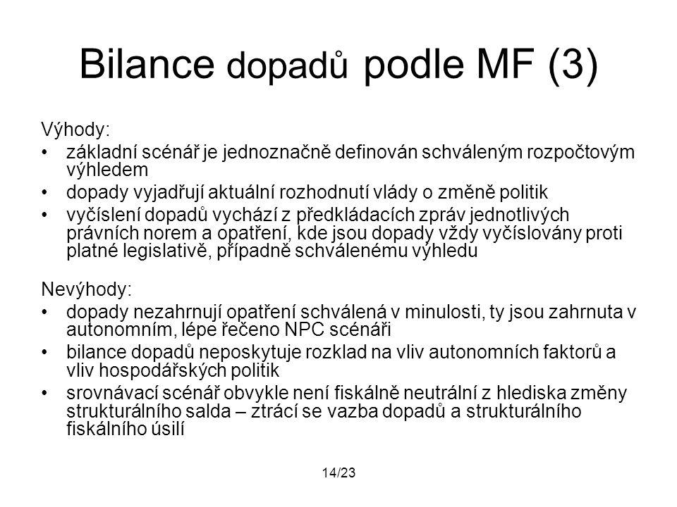 14/23 Bilance dopadů podle MF (3) Výhody: základní scénář je jednoznačně definován schváleným rozpočtovým výhledem dopady vyjadřují aktuální rozhodnut
