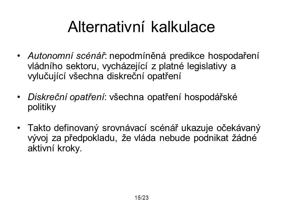 15/23 Alternativní kalkulace Autonomní scénář: nepodmíněná predikce hospodaření vládního sektoru, vycházející z platné legislativy a vylučující všechn