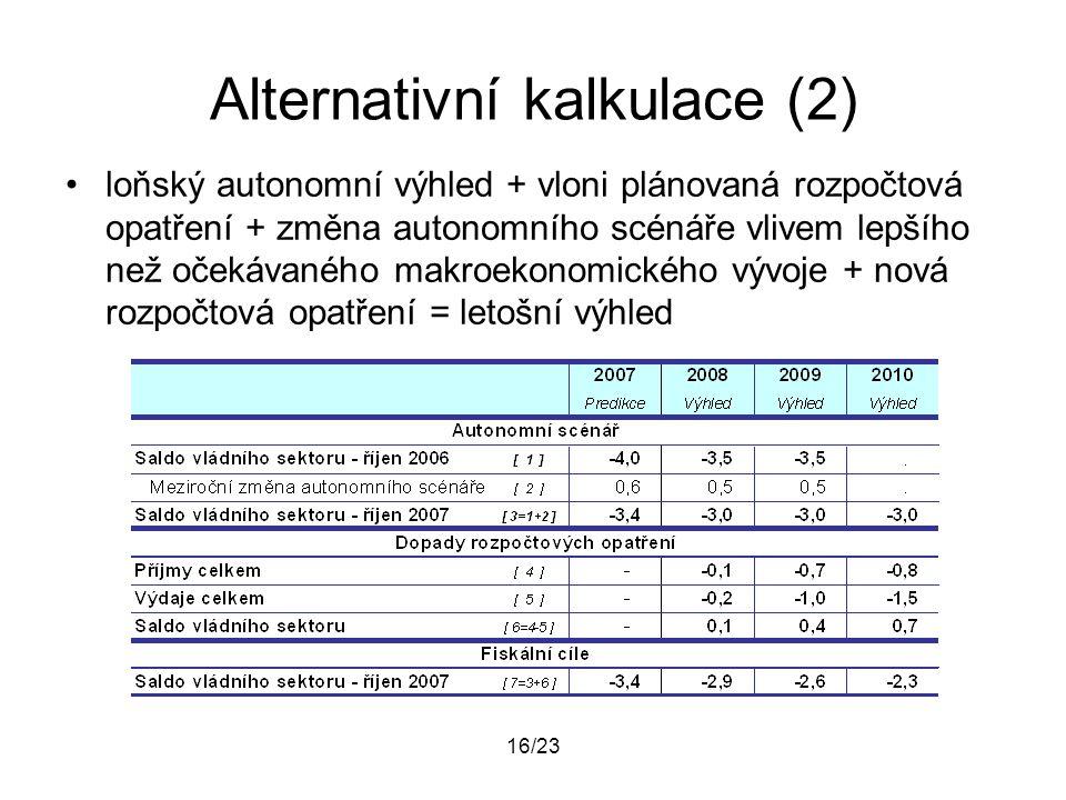 16/23 Alternativní kalkulace (2) loňský autonomní výhled + vloni plánovaná rozpočtová opatření + změna autonomního scénáře vlivem lepšího než očekávan
