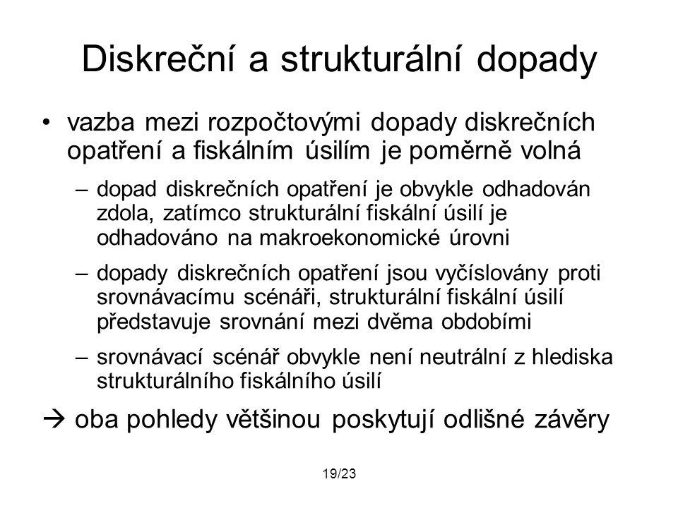 19/23 Diskreční a strukturální dopady vazba mezi rozpočtovými dopady diskrečních opatření a fiskálním úsilím je poměrně volná –dopad diskrečních opatř