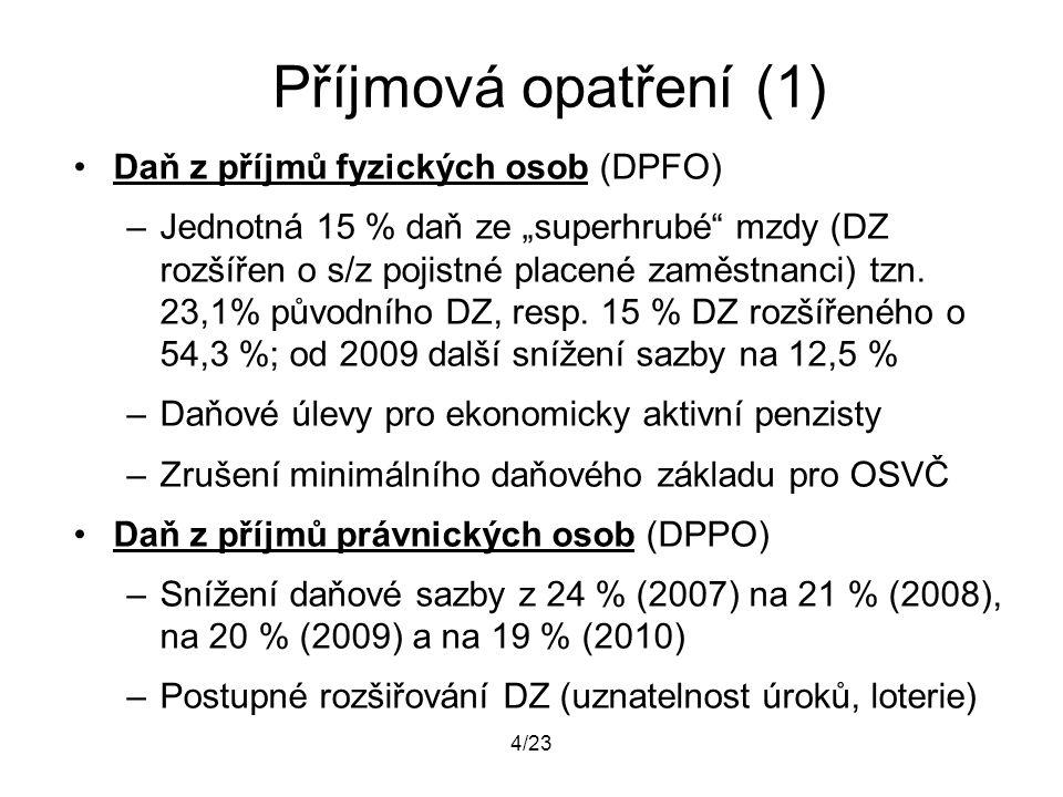 """4/23 Příjmová opatření (1) Daň z příjmů fyzických osob (DPFO) –Jednotná 15 % daň ze """"superhrubé"""" mzdy (DZ rozšířen o s/z pojistné placené zaměstnanci)"""