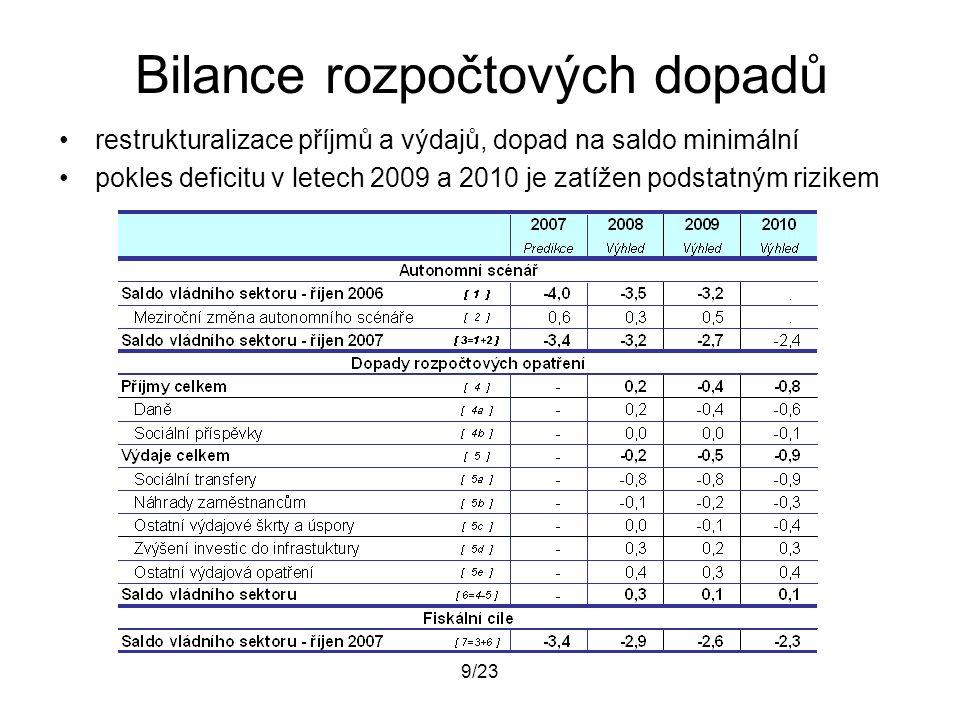 9/23 Bilance rozpočtových dopadů restrukturalizace příjmů a výdajů, dopad na saldo minimální pokles deficitu v letech 2009 a 2010 je zatížen podstatný