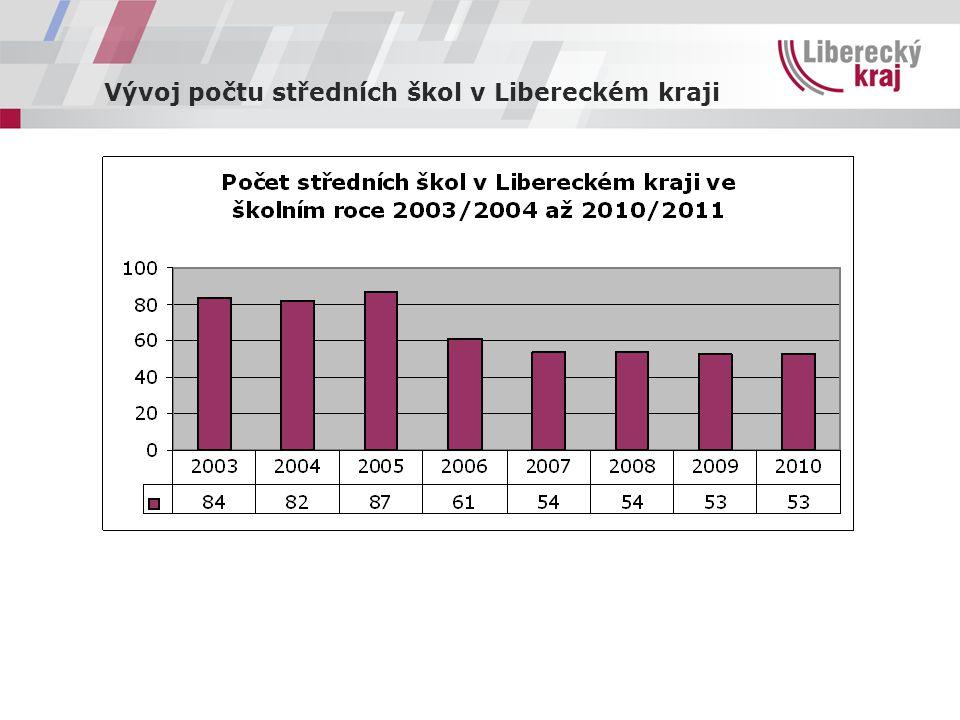 Vývoj počtu středních škol v Libereckém kraji
