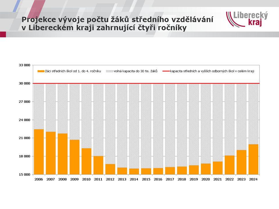 Projekce vývoje počtu žáků středního vzdělávání v Libereckém kraji zahrnující čtyři ročníky