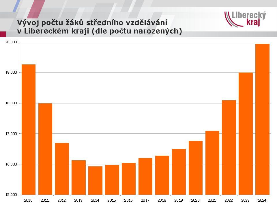 Vývoj počtu žáků středního vzdělávání v Libereckém kraji (dle počtu narozených)