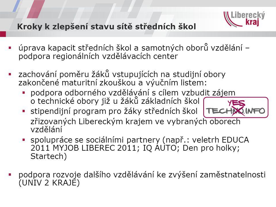  úprava kapacit středních škol a samotných oborů vzdělání – podpora regionálních vzdělávacích center  zachování poměru žáků vstupujících na studijní obory zakončené maturitní zkouškou a výučním listem:  podpora odborného vzdělávání s cílem vzbudit zájem o technické obory již u žáků základních škol  stipendijní program pro žáky středních škol zřizovaných Libereckým krajem ve vybraných oborech vzdělání  spolupráce se sociálními partnery (např.: veletrh EDUCA 2011 MYJOB LIBEREC 2011; IQ AUTO; Den pro holky; Startech)  podpora rozvoje dalšího vzdělávání ke zvýšení zaměstnatelnosti (UNIV 2 KRAJE) Kroky k zlepšení stavu sítě středních škol