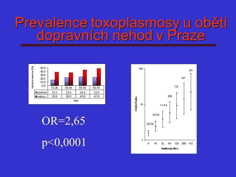 Prevalence toxoplasmosy u obětí dopravních nehod v Praze OR=2,65 p<0,0001