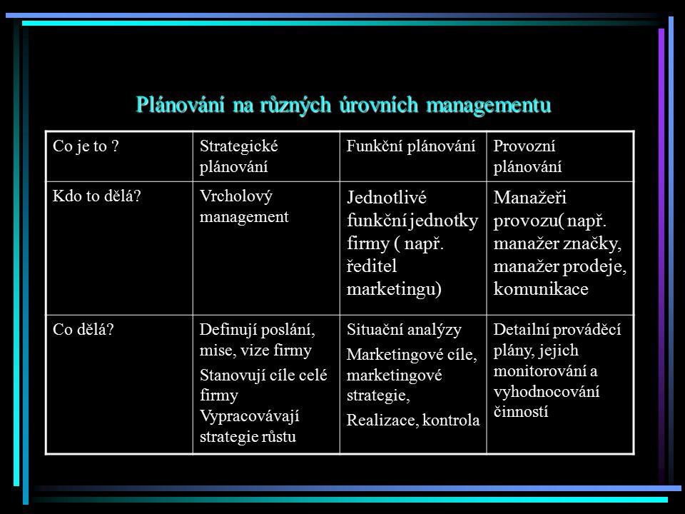 Plánování na různých úrovních managementu Co je to ?Strategické plánování Funkční plánováníProvozní plánování Kdo to dělá?Vrcholový management Jednotl