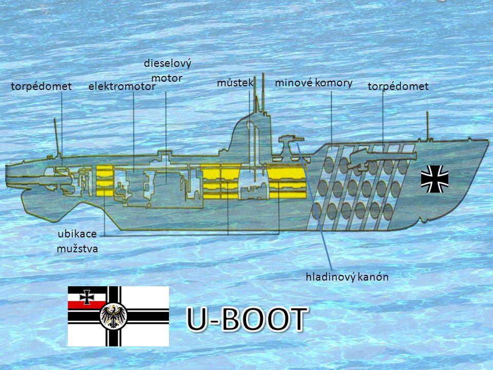 elektromotor ubikace mužstva dieselový motor můstekminové komory torpédomet hladinový kanón