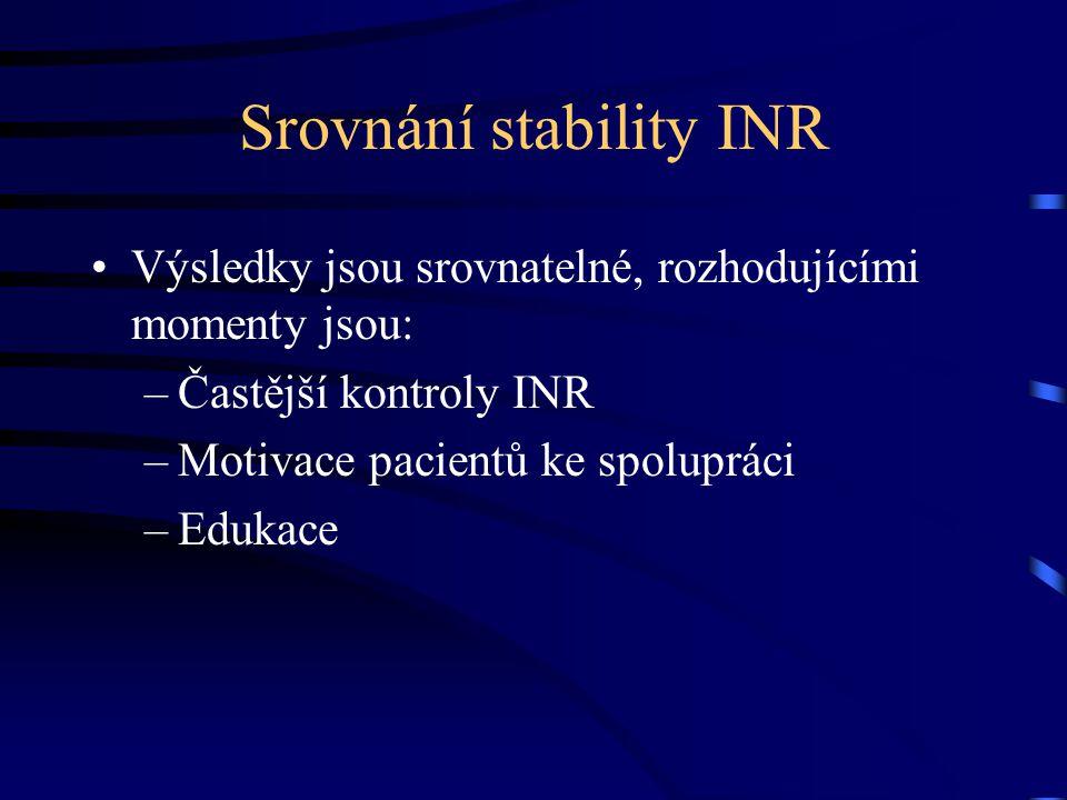Srovnání stability INR Výsledky jsou srovnatelné, rozhodujícími momenty jsou: –Častější kontroly INR –Motivace pacientů ke spolupráci –Edukace