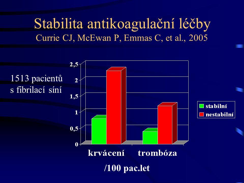 Stabilita antikoagulační léčby Currie CJ, McEwan P, Emmas C, et al., 2005 1513 pacientů s fibrilací síní /100 pac.let