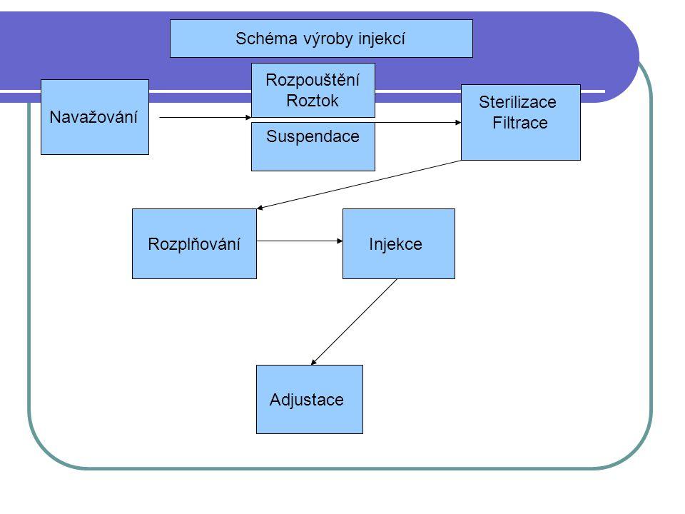 Navažování Rozpouštění Roztok Sterilizace Filtrace RozplňováníInjekce Adjustace Schéma výroby injekcí Suspendace