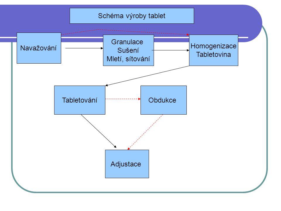 Navažování Granulace Sušení Mletí, sítování Homogenizace Tabletovina TabletováníObdukce Adjustace Schéma výroby tablet