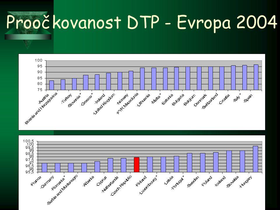12 Proočkovanost DTP - Evropa 2004