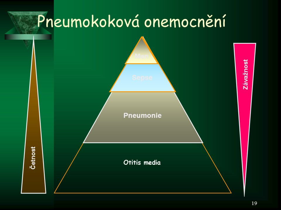 19 Závažnost Pneumonie Sepse Otitis media Men Pneumokoková onemocnění Četnost