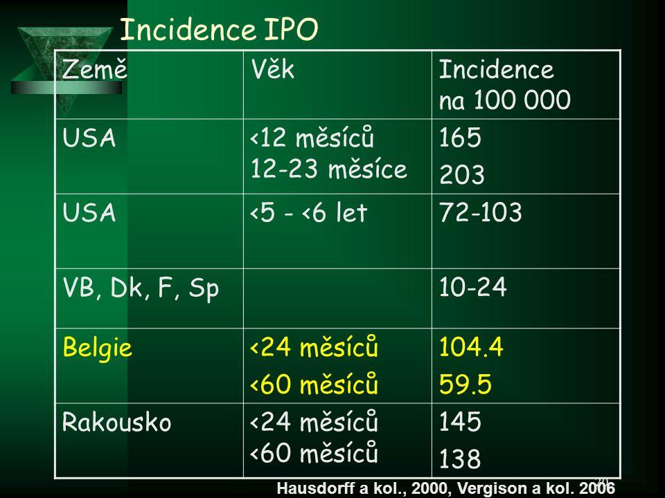 20 Incidence IPO ZeměVěkIncidence na 100 000 USA<12 měsíců 12-23 měsíce 165 203 USA<5 - <6 let72-103 VB, Dk, F, Sp10-24 Belgie<24 měsíců <60 měsíců 10