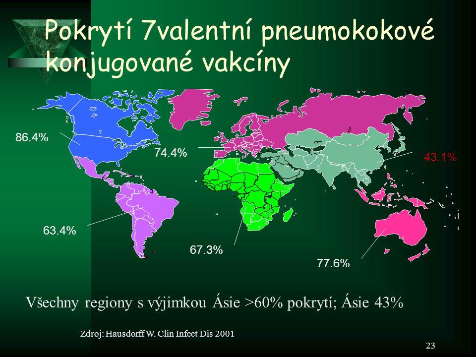 23 Pokrytí 7valentní pneumokokové konjugované vakcíny Všechny regiony s výjimkou Ásie >60% pokrytí; Ásie 43% Zdroj: Hausdorff W. Clin Infect Dis 2001
