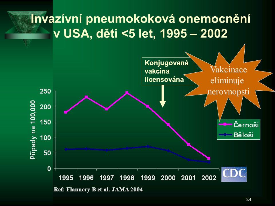 24 Konjugovaná vakcína licensována Invazívní pneumokoková onemocnění v USA, děti <5 let, 1995 – 2002 Ref: Flannery B et al. JAMA 2004 Vakcinace elimin