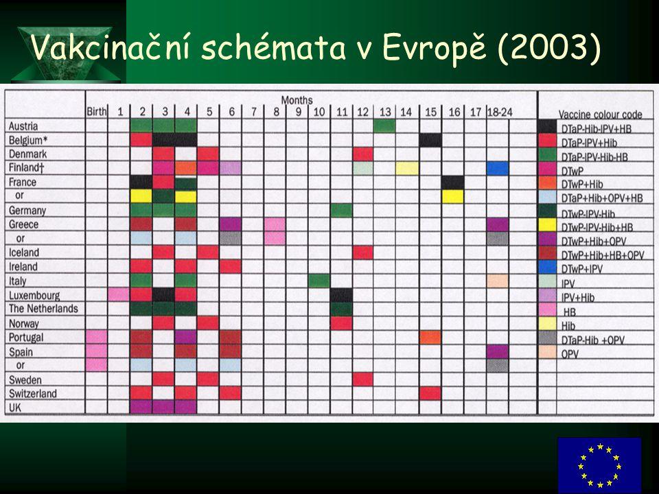 6 Vakcinační schémata v Evropě (2003)