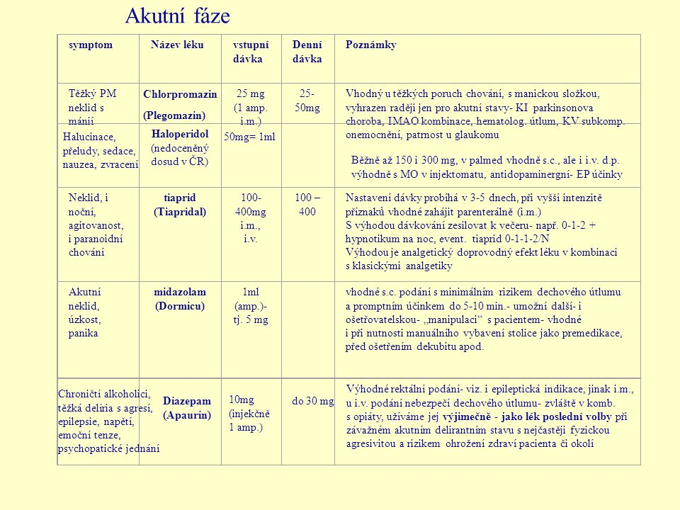 symptomNázev lékuvstupní dávka Denní dávka Poznámky Těžký PM neklid s mánií 25 mg (1 amp.