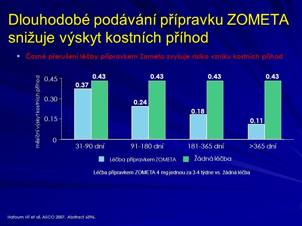 Dlouhodobé podávání přípravku ZOMETA snižuje výskyt kostních příhod Léčba přípravkem ZOMETA 4 mg jednou za 3-4 týdne vs. žádná léčba Hatoum HT et al.