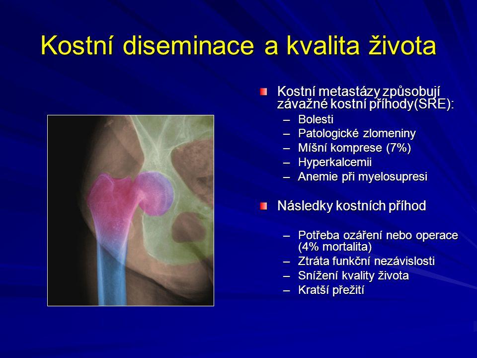 Kostní diseminace a kvalita života Kostní metastázy způsobují závažné kostní příhody(SRE): –Bolesti –Patologické zlomeniny –Míšní komprese (7%) –Hyper