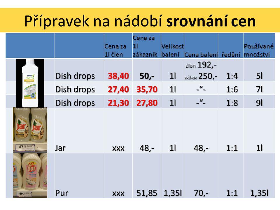 Přípravek na nádobí srovnání cen Cena za 1l člen Cena za 1l zákazník Velikost balení Cena balení ředění Používané množství Dish drops 38,4050,-1l člen 192,- zákaz 250,- 1:4 1:45l Dish drops 27,4035,701l- - 1:6 1:67l Dish drops 21,3027,801l- - 1:8 1:89l Jarxxx48,-1l48,- 1:1 1:11l Purxxx51,851,35l70,- 1,35l