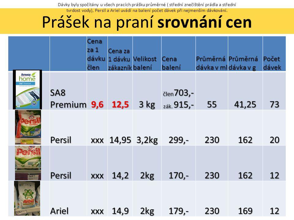 Prášek na praní srovnání cen Cena za 1 dávku člen Cena za 1 dávku zákazník Velikost balení Cena balení Průměrná dávka v ml Průměrná dávka v g Počet dávek SA8 Premium 9,612,5 3 kg člen 703,- zák.