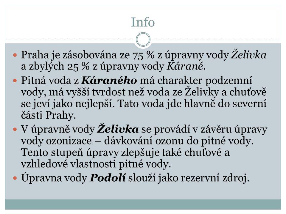 Info Praha je zásobována ze 75 % z úpravny vody Želivka a zbylých 25 % z úpravny vody Kárané.