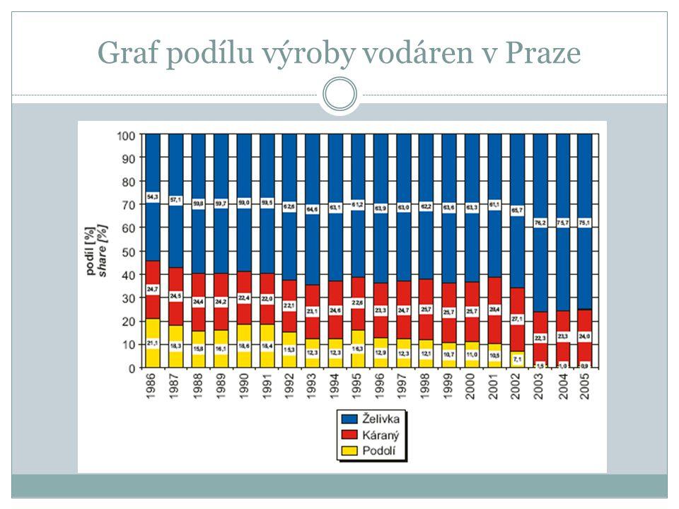 Graf podílu výroby vodáren v Praze