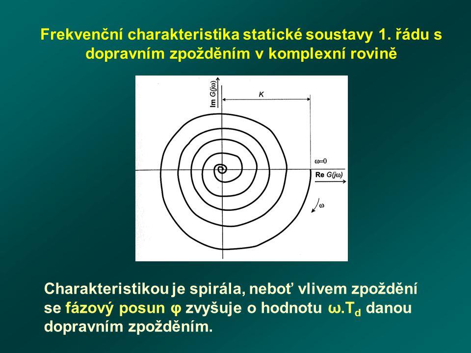 Frekvenční charakteristika statické soustavy 1.