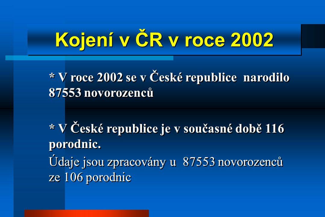 * V roce 2002 se v České republice narodilo 87553 novorozenců * V České republice je v současné době 116 porodnic.