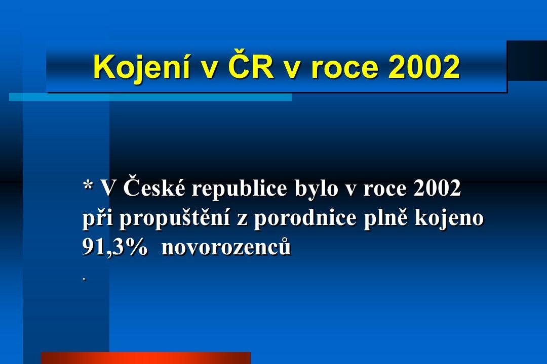 * V České republice bylo v roce 2002 při propuštění z porodnice plně kojeno 91,3% novorozenců.