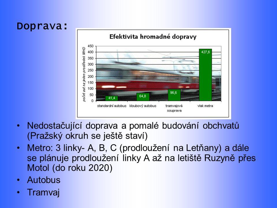 Doprava: Nedostačující doprava a pomalé budování obchvatů (Pražský okruh se ještě staví) Metro: 3 linky- A, B, C (prodloužení na Letňany) a dále se plánuje prodloužení linky A až na letiště Ruzyně přes Motol (do roku 2020) Autobus Tramvaj