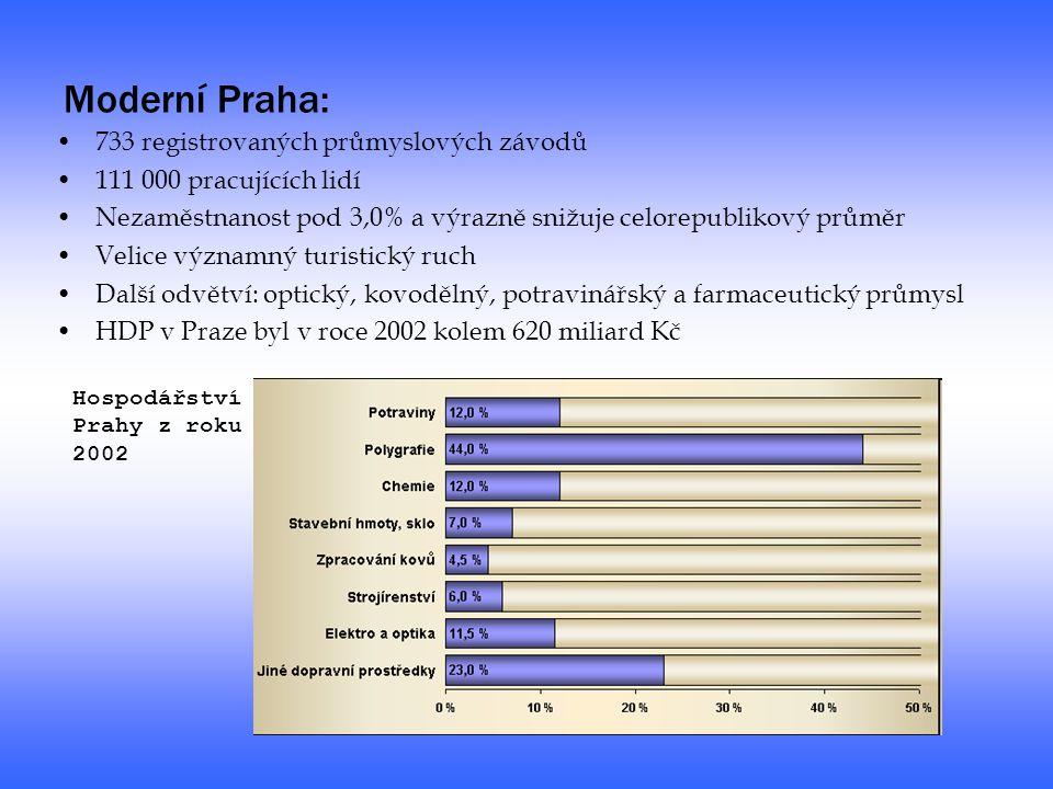 Moderní Praha: 733 registrovaných průmyslových závodů 111 000 pracujících lidí Nezaměstnanost pod 3,0% a výrazně snižuje celorepublikový průměr Velice